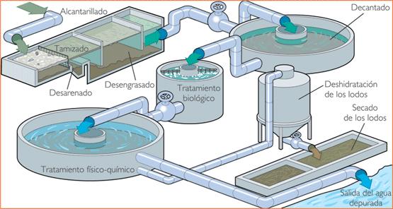 Planta de tratamiento de aguas residuales ptar spena group - Depuradoras de agua domesticas ...