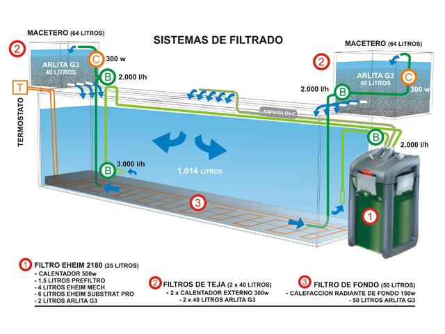 Tratamiento primario del agua y aguas residuales for Filtro para pecera