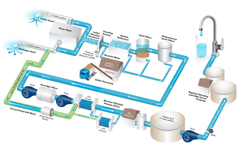Planta de tratamiento de agua de mar spena group - Tratamiento del agua ...