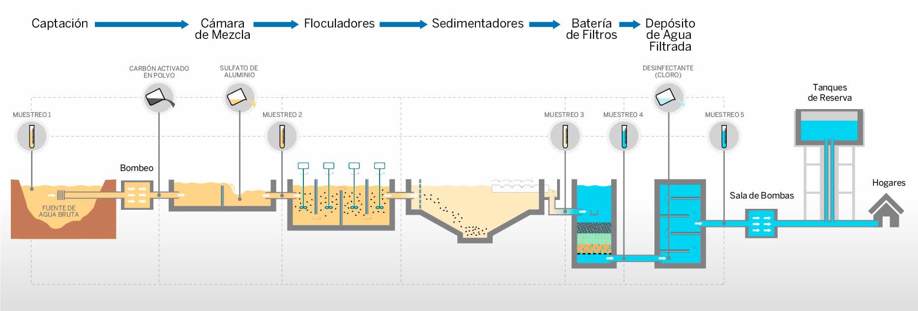Planta de tratamiento de agua archivos spena group - Tratamientos de agua ...