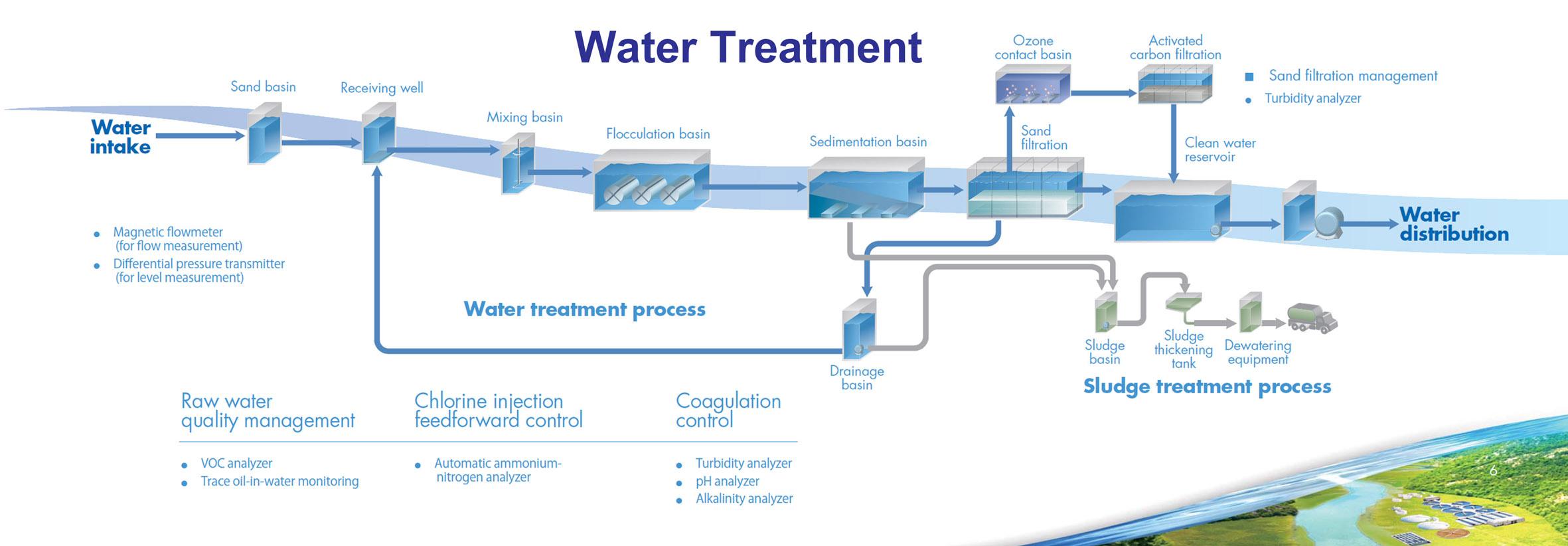 Agua potable archivos spena group for Agua potable